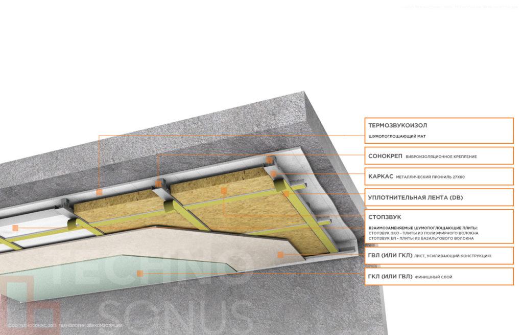 каркасная система звукоизоляции потолка