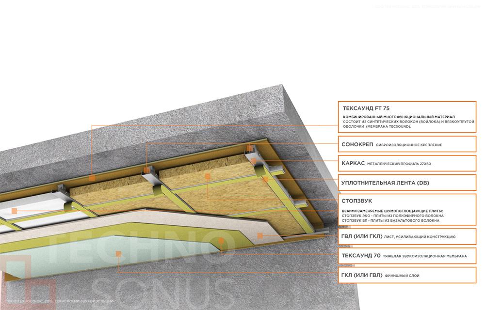 шумоизоляция потолка в помещении